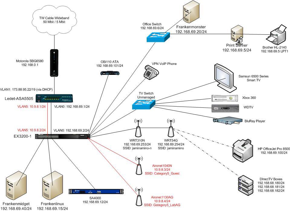 reddit-top-2 5-million/networking csv at master · umbrae